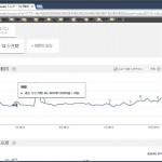 Google トレンドを使って商品の参入・撤退時期を見極める